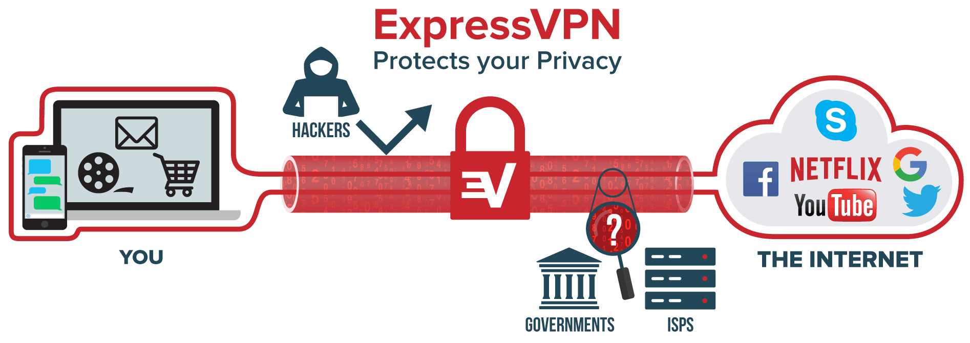 what is Express VPN