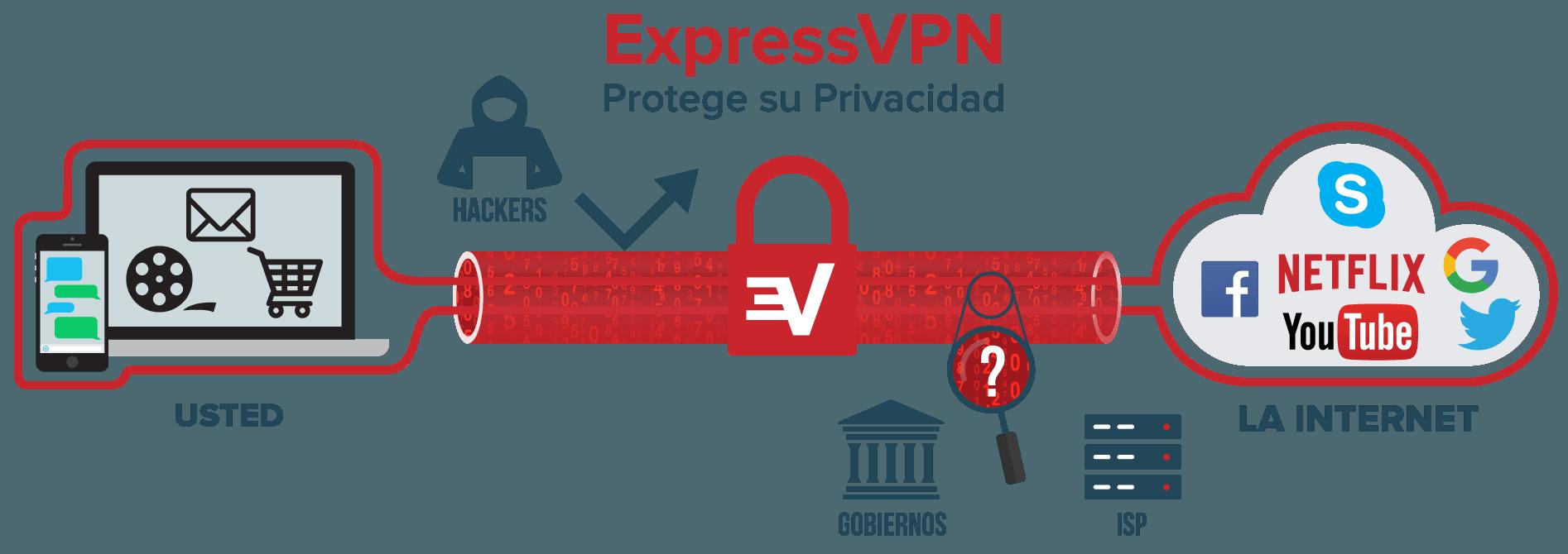 que es Express VPN