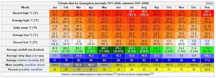 Clima a Guangzhou